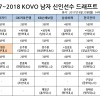 2017-2018 KOVO 남자부 신인선수 드래프트 결과